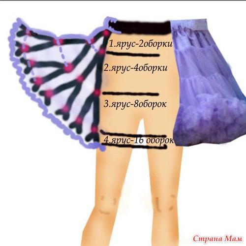 Схема юбки американки