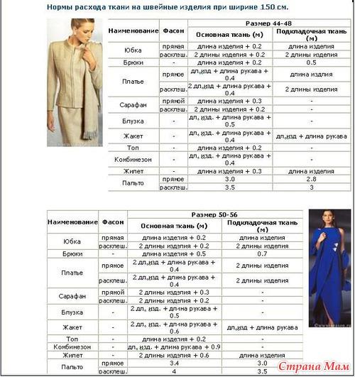 Сколько надо ткани для прямого платья