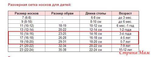 Размер носков для детей вязание 236