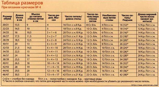 ТАБЛИЦЫ РАЗМЕРОВ ДЛЯ ВЯЗАНИЯ НОСКОВ КРЮЧКОМ №4