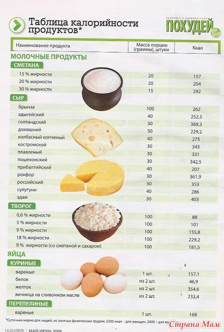 Продукты Чтобы Сбросить Вес.